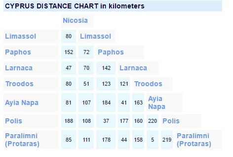Cyprus distance chart